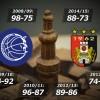 SKC-Körmend – Kosárlabda-fellegvárak, ha találkoznak